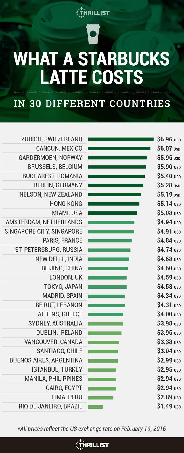世界のスタバラテの価格